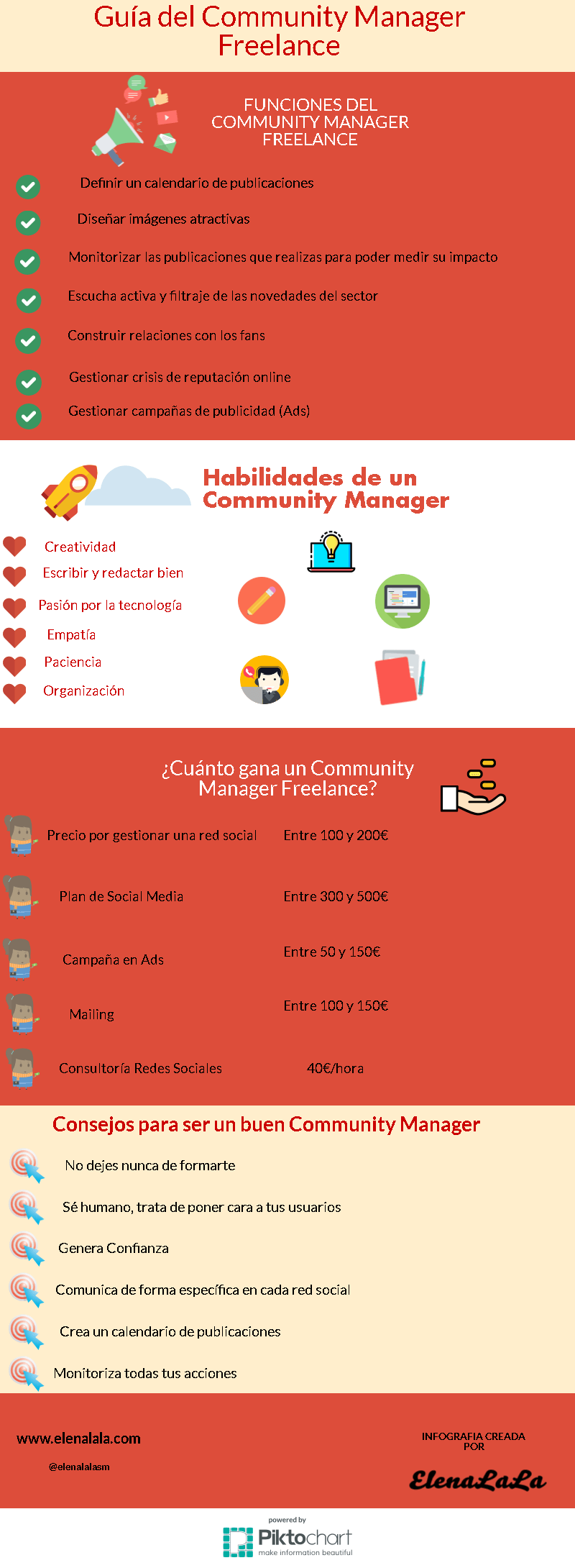 infografia-community-manager