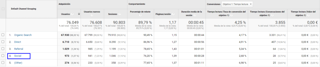 google analytics trafico social